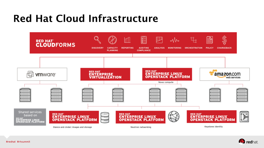 Red Hat CloudForms 可以管理和部署 RHELOP 的工作負載,並提供對整個 OpenStack、RHEV、VMware vSphere 和 Amazon Web Services(AWS) 的管理。