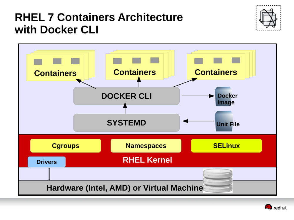 Red Hat Enterprise Linux 7 Containers 架構圖,新版本使用了 Systemd 進程管理器。