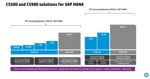 HP ConvergedSystem for SAP HANA 提供 500 及 900 兩大系列。