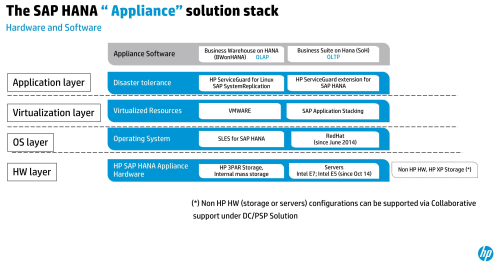 HP ConvergedSystem for SAP HANA 的軟硬體組合。