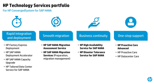 面向 HP ConvergedSystem for SAP HANA 的 HP 科技服務組合。