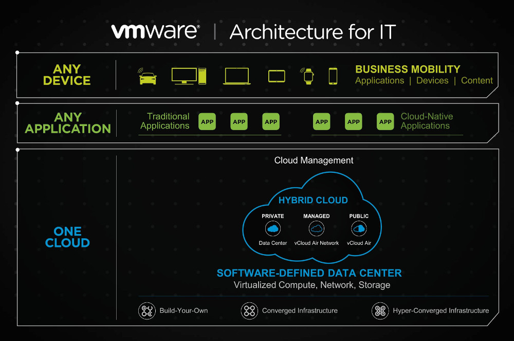 VMware vForum 2015提出「One Cloud, Any Application, Any Device」的新型IT模式。