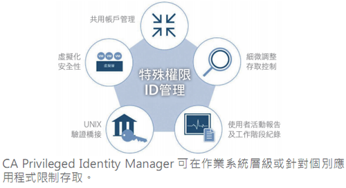 20160422_CA Privileged Identity Manager