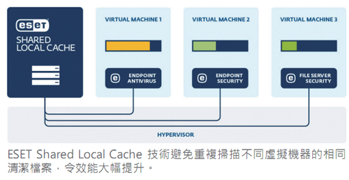 20160422_ESET Shared Local Cache
