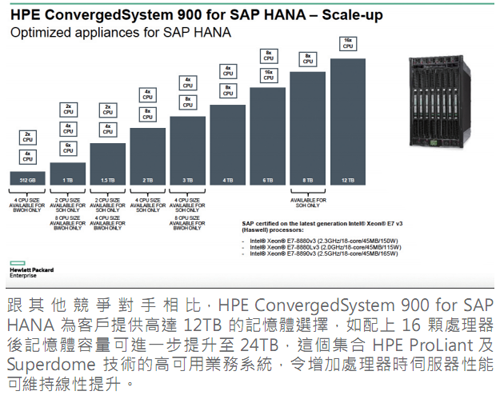 20160422_HPE ConvergedSystem 900 for SAP