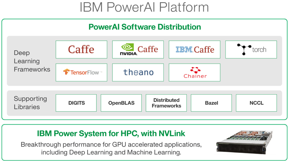 IBM PowerAI Platform 架構。